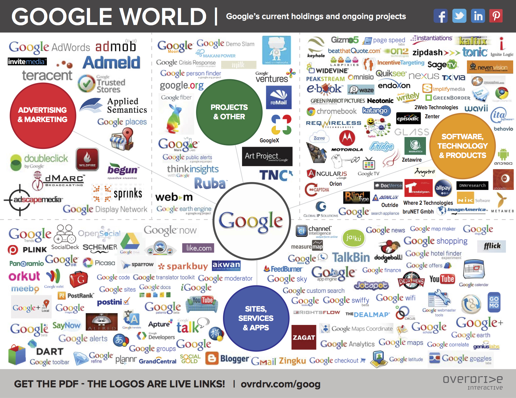 Dmitry Posted | Google companies