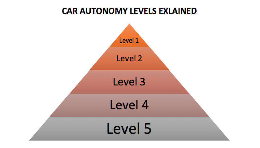 Car autonomy levels explained