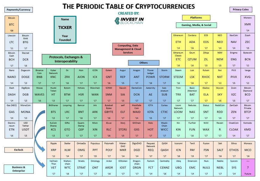 Df Posted The Periodic Table Of Cryptocurrencies