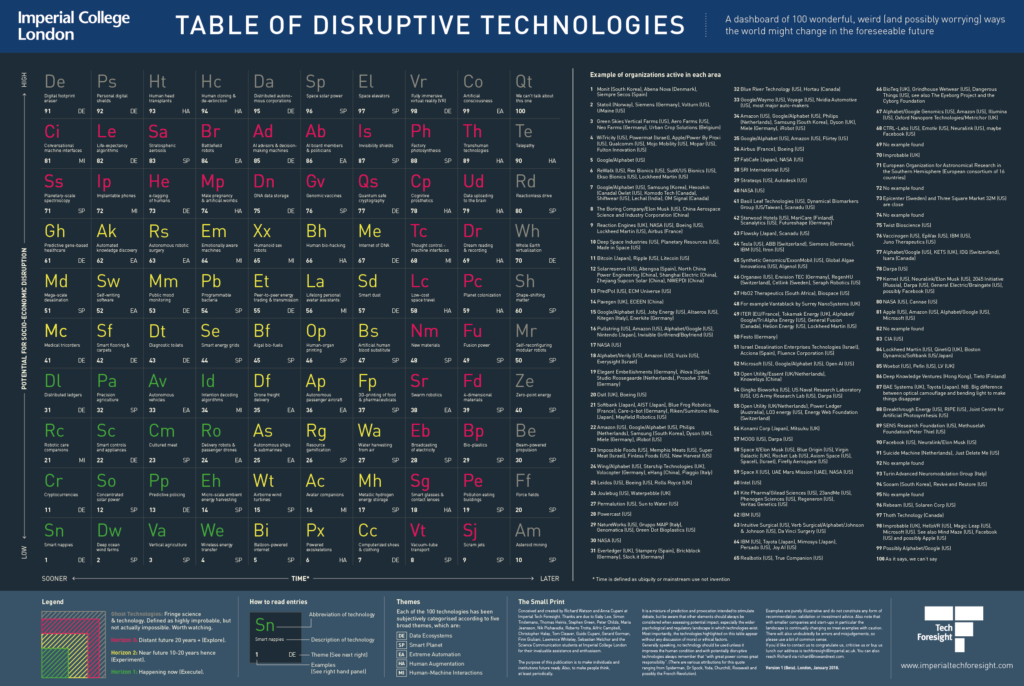 Table of Disruptive Technologies