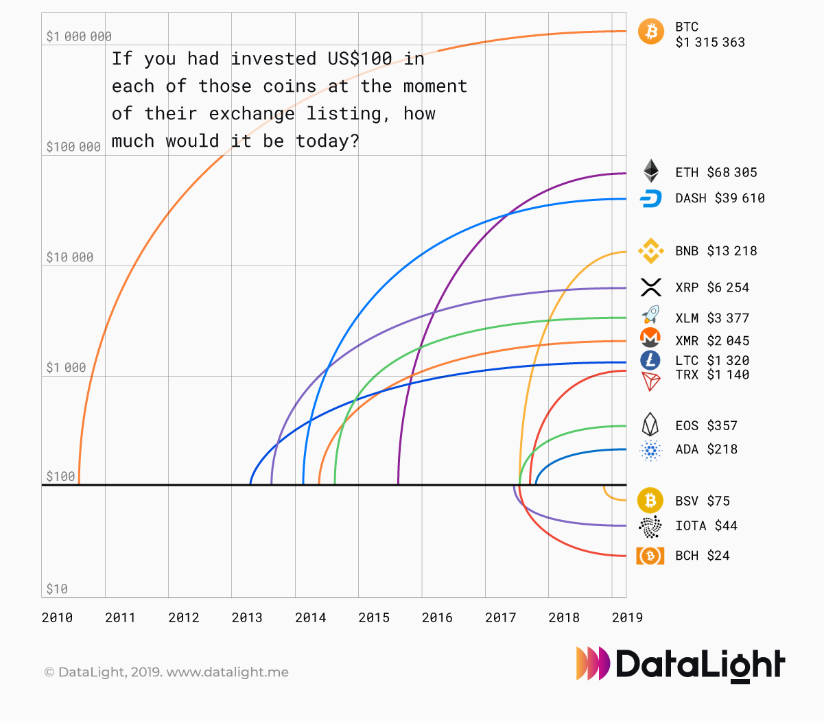 If you invested US$ 100 at date of ICO - these would now be worth